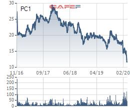 Điểm danh nhanh những cổ phiếu về đáy giá mọi thời đại - Ảnh 5.