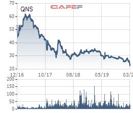 Điểm danh nhanh những cổ phiếu về đáy giá mọi thời đại - Ảnh 6.