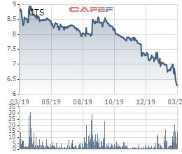 VietinBank Securities (CTS) thông qua phương án mua 2 triệu cổ phiếu quỹ - Ảnh 1.