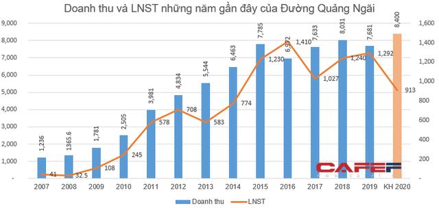 Đường Quảng Ngãi (QNS) đặt mục tiêu lãi sau thuế 913 tỷ đồng năm 2020 - Ảnh 1.