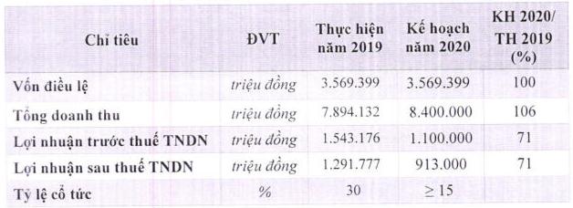 Tiêu thụ gặp khó, chủ quản thương hiệu Vinasoy giảm 24,5% lợi nhuận so với cùng kỳ - Ảnh 2.