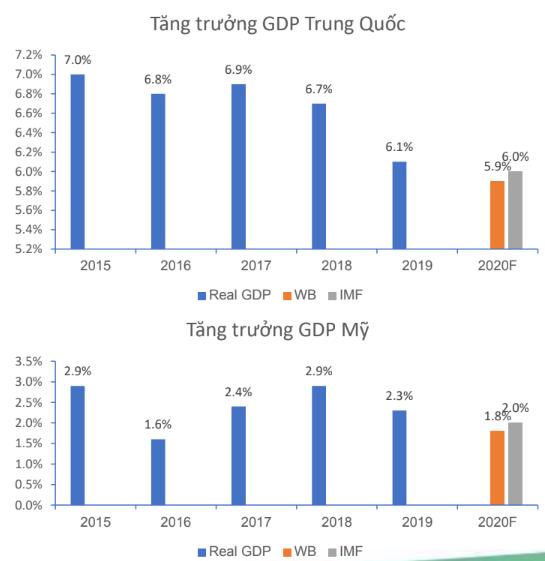 """Vietinbank Securities: """"Định giá không quá rẻ, thị trường chứng khoán Việt Nam khó hấp dẫn khối ngoại trong tương lai gần"""" - Ảnh 1."""