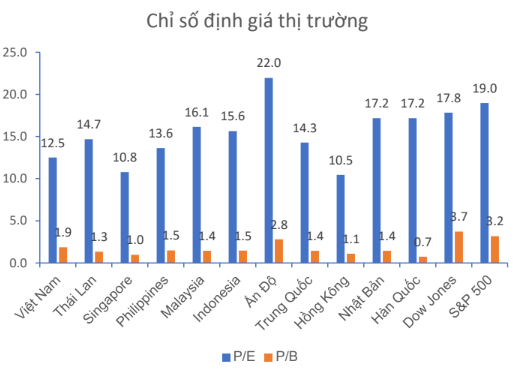 """Vietinbank Securities: """"Định giá không quá rẻ, thị trường chứng khoán Việt Nam khó hấp dẫn khối ngoại trong tương lai gần"""" - Ảnh 3."""
