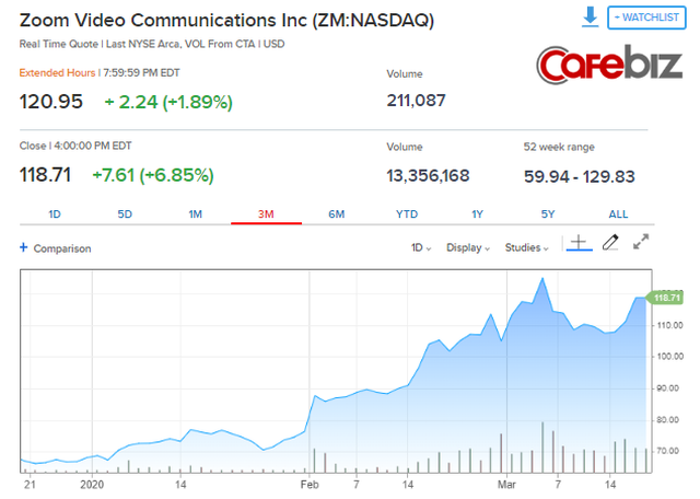 """Ứng dụng họp online Zoom: Cổ phiếu tăng phi mã giữa thời dịch, lượt dùng tăng 70% nhưng bị học sinh Việt đánh giá 1 sao vì """"đánh mất kỳ nghỉ của em"""" - Ảnh 2."""