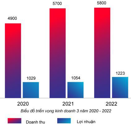 Hà Đô (HDG): Quý 1/2020 ước lãi 200 tỷ đồng giảm 24% so với cùng kỳ - Ảnh 1.