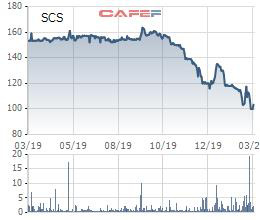 Saigon Cargo Service (SCS) đặt mục tiêu lãi giảm chi 7% dù ngành hàng không đang rất khó khăn - Ảnh 3.