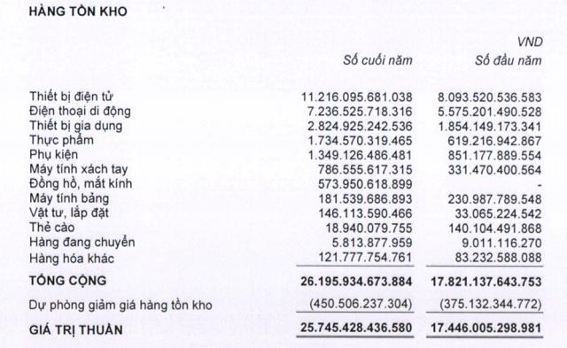 Hàng tồn kho của MWG và PNJ tăng nhanh - Ảnh 1.