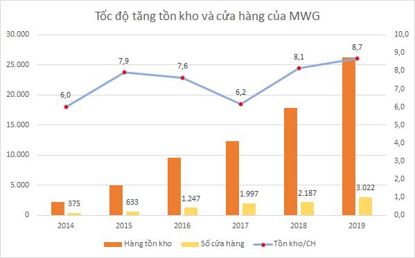 Hàng tồn kho của MWG và PNJ tăng nhanh - Ảnh 2.