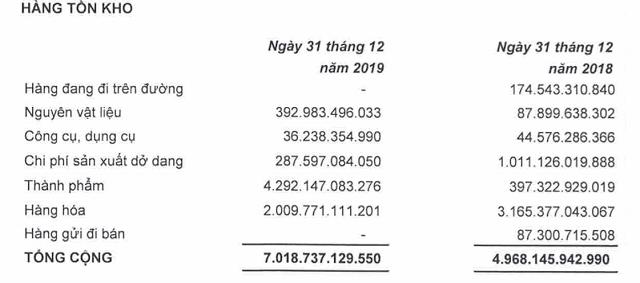 Hàng tồn kho của MWG và PNJ tăng nhanh - Ảnh 3.