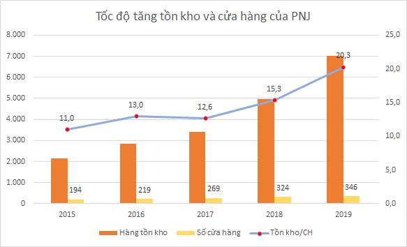 Hàng tồn kho của MWG và PNJ tăng nhanh - Ảnh 4.