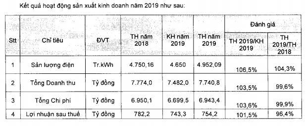 Điện lực Dầu khí Nhơn Trạch 2 (NT2): Kế hoạch LNST 2020 giảm 18% xuống 620 tỷ đồng - Ảnh 1.