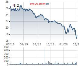 Điện lực Dầu khí Nhơn Trạch 2 (NT2): Kế hoạch LNST 2020 giảm 18% xuống 620 tỷ đồng - Ảnh 3.