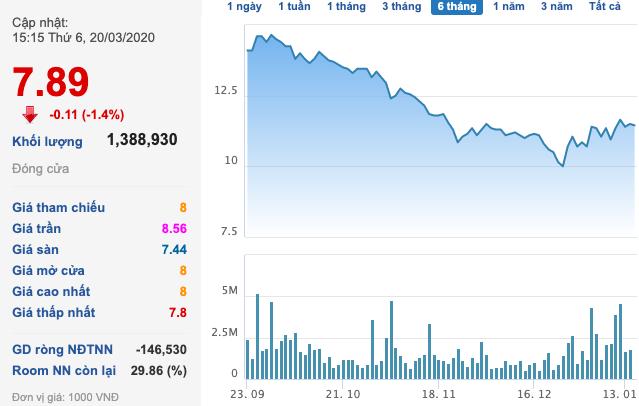 Không riêng Sabeco, cổ đông chiến lược của hàng loạt doanh nghiệp lớn cũng bị bốc hơi 40-50% giá trị chỉ sau thời gian ngắn - Ảnh 5.