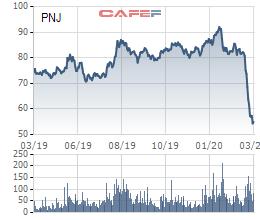 Giảm gần 40% từ đầu năm, con gái của Chủ tịch PNJ đăng ký mua 2 triệu cổ phiếu - Ảnh 1.