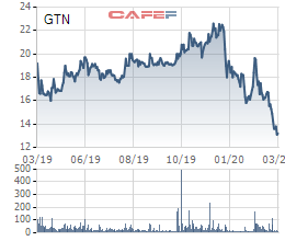 GTNfoods (GTN) thông qua phương án mua 9 triệu cổ phiếu quỹ - Ảnh 1.