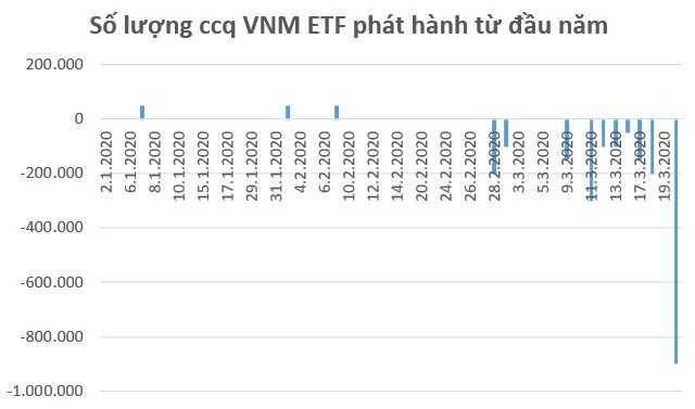 VNM ETF bị rút gần 10 triệu USD trong phiên 20/3, mạnh nhất trong vòng 4 năm - Ảnh 1.