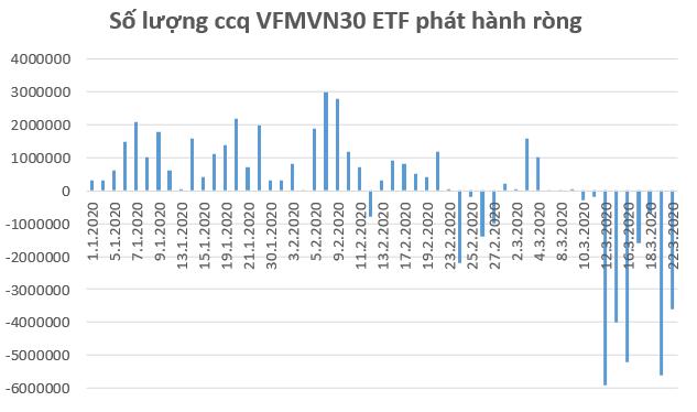 VNM ETF bị rút gần 10 triệu USD trong phiên 20/3, mạnh nhất trong vòng 4 năm - Ảnh 2.