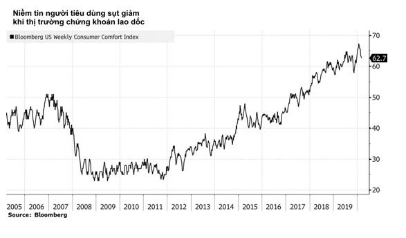 Đây là những dấu hiệu cho thấy hình bóng suy thoái kinh tế đang rình rập nền kinh tế hàng đầu thế giới - Ảnh 4.