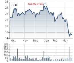 Hodeco (HDC) bắt đầu mua vào cổ phiếu quỹ từ 1/4 - Ảnh 1.