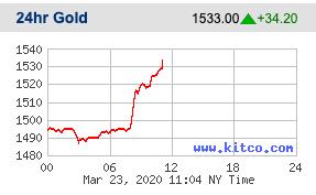 Giá vàng tăng vọt sau khi Fed công bố gói nới lỏng định lượng không giới hạn - Ảnh 1.