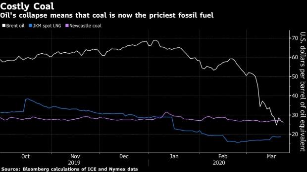 Thế giới đình trệ vì Covid-19, cuộc chiến giá dầu tạo ra nghịch lý: Than là nhiên liệu hóa thạch đắt đỏ nhất hành tinh - Ảnh 1.