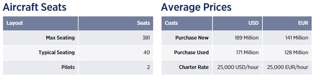 Tỷ phú Phạm Nhật Vượng chi bao nhiêu tiền để thuê nguyên chiếc Boeing 787 Dreamliner đưa kiều bào Việt Nam tại Ukraine về nước giữa dịch Covid-19? - Ảnh 2.