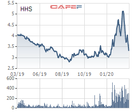 Hoàng Huy (HHS) đăng ký bán 25 triệu cổ phiếu quỹ - Ảnh 1.