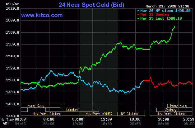Giá vàng tăng sốc gần 100 USD/ounce sau 1 đêm - Ảnh 1.