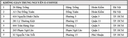 Chuỗi Highlands, Phúc Long, The Coffee House… trên địa bàn Tp.HCM đồng loạt chỉ bán mang đi hoặc giao hàng trước quy định chống COVID-19 mới - Ảnh 4.