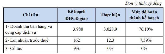 Năm 2020, Hóa chất Lâm Thao (LAS) dự kiến lãi 56 tỷ đồng cao gấp gần 5 lần 2019 - Ảnh 1.