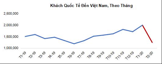 Công suất phòng khách sạn tại Việt Nam đã giảm 26% trong tháng 2 vì dịch Covid-19 - Ảnh 1.