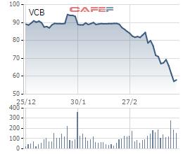 Kế toán trưởng Vietcombank đăng ký mua vào 10.000 cổ phiếu VCB - Ảnh 1.