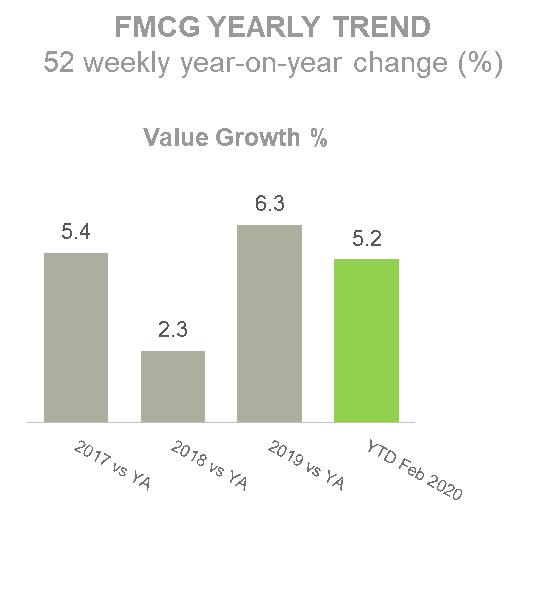 Nếu tính lại các dự liệu báo cáo tiêu dùng theo Âm lịch, thấy gì về tác động của Covid-19 đến ngành bán lẻ? - Ảnh 2.