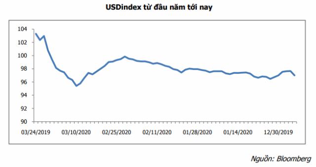 MBS: Áp lực tăng giá USD có thể tiếp diễn trong một tháng - Ảnh 1.