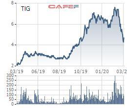 Cổ phiếu giảm 36%, Chủ tịch HĐQT ThangLongInvest (TIG) tranh thủ đăng ký mua 5 triệu cổ phiếu - Ảnh 1.
