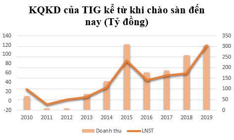 Cổ phiếu giảm 36%, Chủ tịch HĐQT ThangLongInvest (TIG) tranh thủ đăng ký mua 5 triệu cổ phiếu - Ảnh 2.