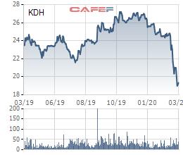 Khang Điền (KDH) dự chi hơn 500 tỷ đồng mua 27 triệu cổ phiếu quỹ - Ảnh 1.