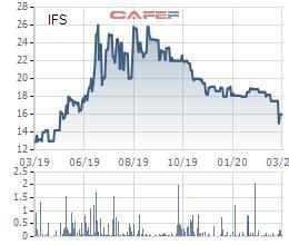 Trà bí đao Wonderfarm (IFS) lên kế hoạch lợi nhuận năm 2020 đi lùi 6% - Ảnh 2.