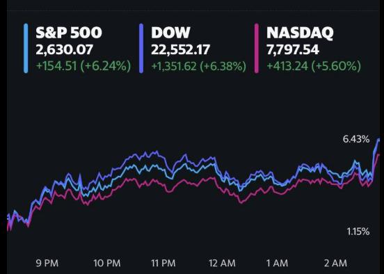Phớt lờ thông tin tiêu cực về số đơn trợ cấp thất nghiệp, Phố Wall khởi sắc 3 phiên liên tiếp, Dow Jones bứt phá hơn 1.300 điểm - Ảnh 2.