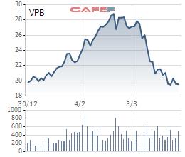 VPBank muốn mua cổ phiếu quỹ trong tháng 4/2020 - Ảnh 1.