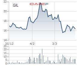 Gilimex (GIL) chào bán 12 triệu cổ phiếu để thanh toán tiền vay Vietcombank - Ảnh 1.
