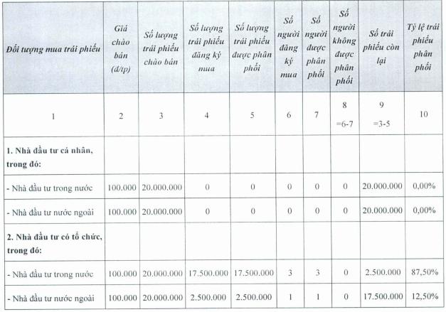 Masan Group hoàn tất huy động thêm 2.000 tỷ đồng trái phiếu lãi suất 9,3%/năm - Ảnh 1.
