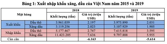 Giá dầu giảm sâu tác động thế nào đến kinh tế Việt Nam? - Ảnh 3.