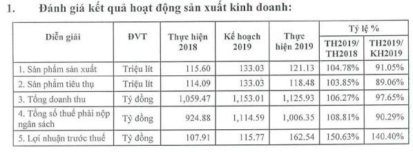 Bia Sài Gòn Quảng Ngãi tiêu thụ 118 triệu lít bia năm 2019, công nhân nhận lương bình quân 18 triệu đồng/tháng - Ảnh 1.  Bia Sài Gòn Quảng Ngãi tiêu thụ 118 triệu lít bia năm 2019, công nhân nhận lương bình quân 18 triệu đồng/tháng q 15832922327581586224228