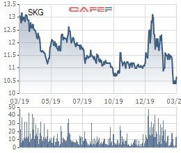 SKG giảm mạnh, Chủ tịch Tàu cao tốc Superdong Kiên Giang tranh thủ đăng ký mua 1,2 triệu cổ phiếu - Ảnh 1.
