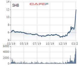Giá cổ phiếu SHB liên tục tăng, con trai bầu Hiển lãi hơn 200 tỷ sau 1 tháng gom mua - Ảnh 1.