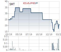 Kinh doanh thua lỗ, cổ phiếu SMT của SAMETEL bị đưa vào diện bị cảnh báo - Ảnh 1.