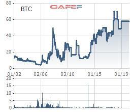 Cổ phiếu BTC của Xây dựng Bình Triệu bị hủy đăng ký giao dịch bắt buộc - Ảnh 1.