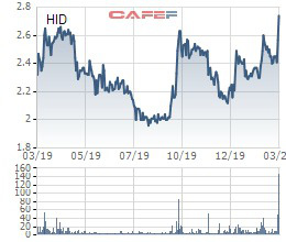 Chủ tịch Halcom đăng ký mua 4,2 triệu cổ phiếu HID - Ảnh 1.