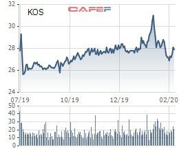 Chủ tịch Kosy tiếp tục bán ra 10 triệu cổ phiếu KOS, thu về 280 tỷ đồng - Ảnh 1.